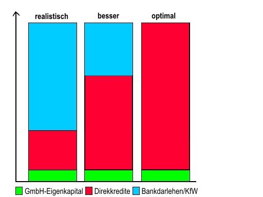 grafik_finanzierung